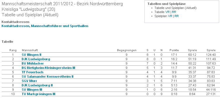 2011_TAbelle_HGerbstmeister_2011_12