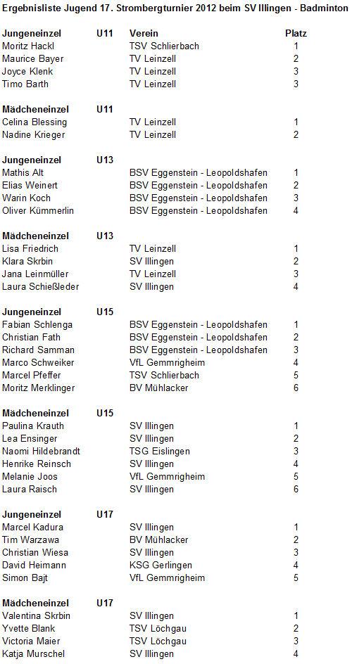 2012_STBT_2012_Siegerliste_Jugend