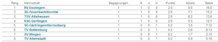2013_erste_tabelle_2014_spt1